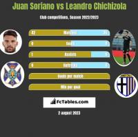 Juan Soriano vs Leandro Chichizola h2h player stats