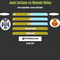 Juan Soriano vs Manolo Reina h2h player stats