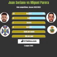 Juan Soriano vs Miguel Parera h2h player stats