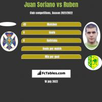 Juan Soriano vs Ruben h2h player stats