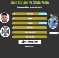 Juan Soriano vs Silvio Proto h2h player stats