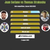 Juan Soriano vs Thomas Strakosha h2h player stats