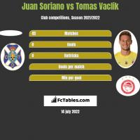Juan Soriano vs Tomas Vaclik h2h player stats
