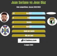 Juan Soriano vs Jose Diaz h2h player stats