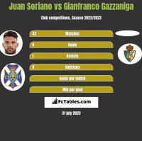 Juan Soriano vs Gianfranco Gazzaniga h2h player stats
