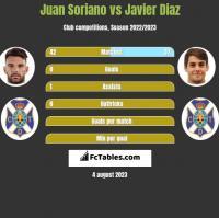 Juan Soriano vs Javier Diaz h2h player stats