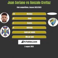 Juan Soriano vs Gonzalo Crettaz h2h player stats