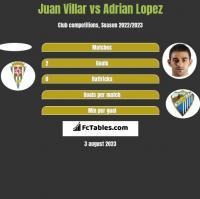 Juan Villar vs Adrian Lopez h2h player stats