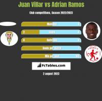 Juan Villar vs Adrian Ramos h2h player stats