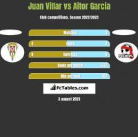Juan Villar vs Aitor Garcia h2h player stats