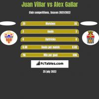 Juan Villar vs Alex Gallar h2h player stats