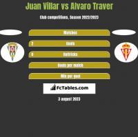 Juan Villar vs Alvaro Traver h2h player stats