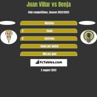 Juan Villar vs Benja h2h player stats