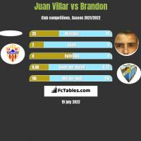 Juan Villar vs Brandon h2h player stats