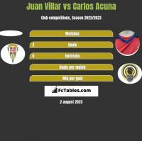 Juan Villar vs Carlos Acuna h2h player stats