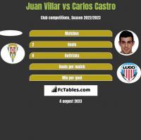 Juan Villar vs Carlos Castro h2h player stats