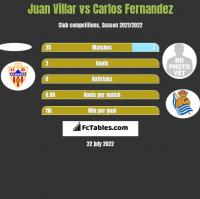 Juan Villar vs Carlos Fernandez h2h player stats