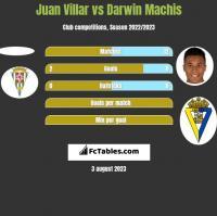 Juan Villar vs Darwin Machis h2h player stats