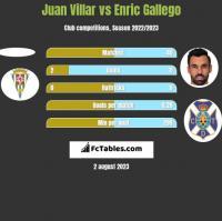 Juan Villar vs Enric Gallego h2h player stats