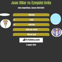 Juan Villar vs Ezequiel Avila h2h player stats