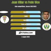 Juan Villar vs Fede Vico h2h player stats