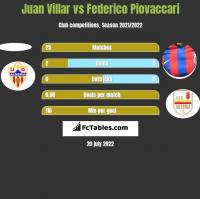 Juan Villar vs Federico Piovaccari h2h player stats
