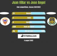 Juan Villar vs Jose Angel h2h player stats