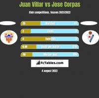 Juan Villar vs Jose Corpas h2h player stats