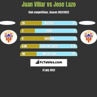 Juan Villar vs Jose Lazo h2h player stats