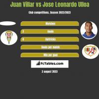 Juan Villar vs Jose Leonardo Ulloa h2h player stats