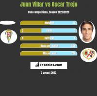 Juan Villar vs Oscar Trejo h2h player stats