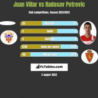 Juan Villar vs Radosav Petrovic h2h player stats