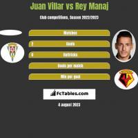 Juan Villar vs Rey Manaj h2h player stats