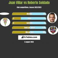 Juan Villar vs Roberto Soldado h2h player stats