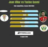 Juan Villar vs Yacine Qasmi h2h player stats