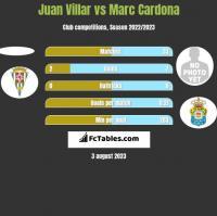 Juan Villar vs Marc Cardona h2h player stats