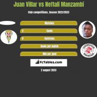 Juan Villar vs Neftali Manzambi h2h player stats
