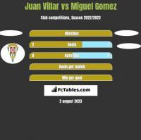 Juan Villar vs Miguel Gomez h2h player stats