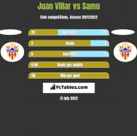 Juan Villar vs Samu h2h player stats