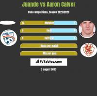 Juande vs Aaron Calver h2h player stats