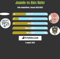 Juande vs Alex Rufer h2h player stats