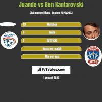 Juande vs Ben Kantarovski h2h player stats