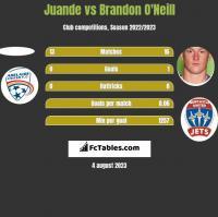 Juande vs Brandon O'Neill h2h player stats