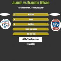 Juande vs Brandon Wilson h2h player stats