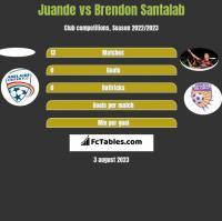 Juande vs Brendon Santalab h2h player stats