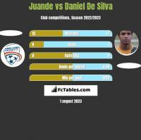 Juande vs Daniel De Silva h2h player stats