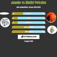 Juande vs Dimitri Petratos h2h player stats