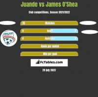 Juande vs James O'Shea h2h player stats