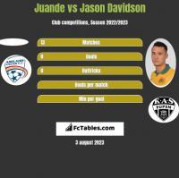 Juande vs Jason Davidson h2h player stats