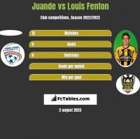 Juande vs Louis Fenton h2h player stats